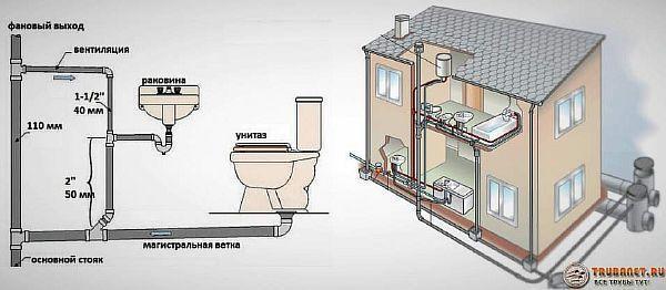 Фото – вариант схемы компоновки канализационной системы в двухэтажном частном доме