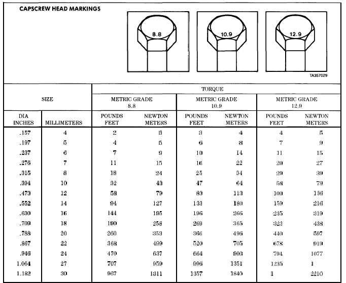 Pdf Torque Conversion Chart