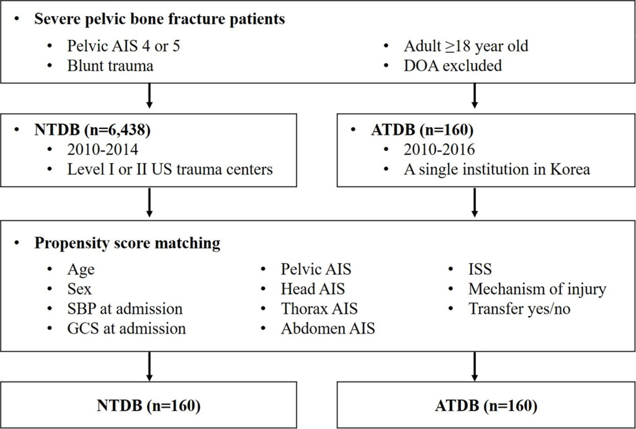 Analyses Of Clinical Outcomes After Severe Pelvic