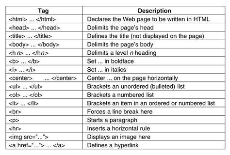 write html part 2 understanding tags healthwellnext medium