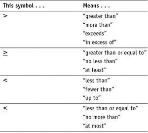 inequalities cwetna math tools