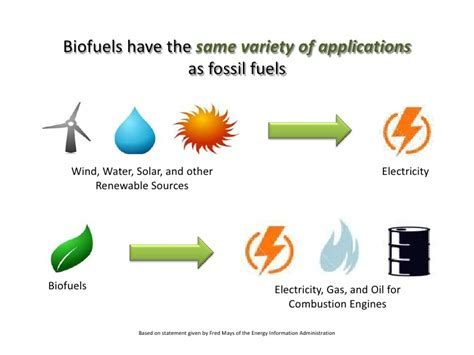 biofuels thought