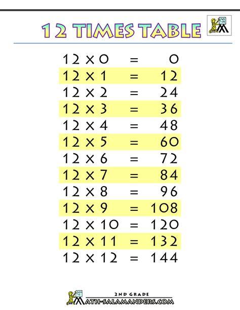 times tables chart 12 times table printablef 1000