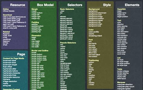free html css cheat sheets web designers focusoncode