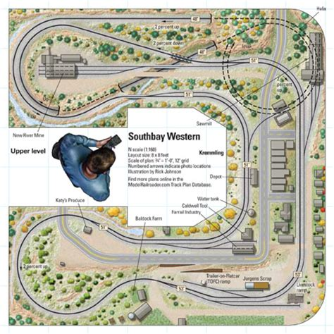 scale southbay western modelrailroader
