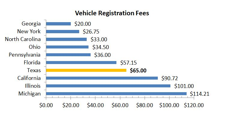 Pay Vehicle Registration Florida