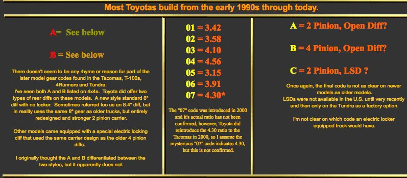Toyota Pickup Gear Ratio Chart