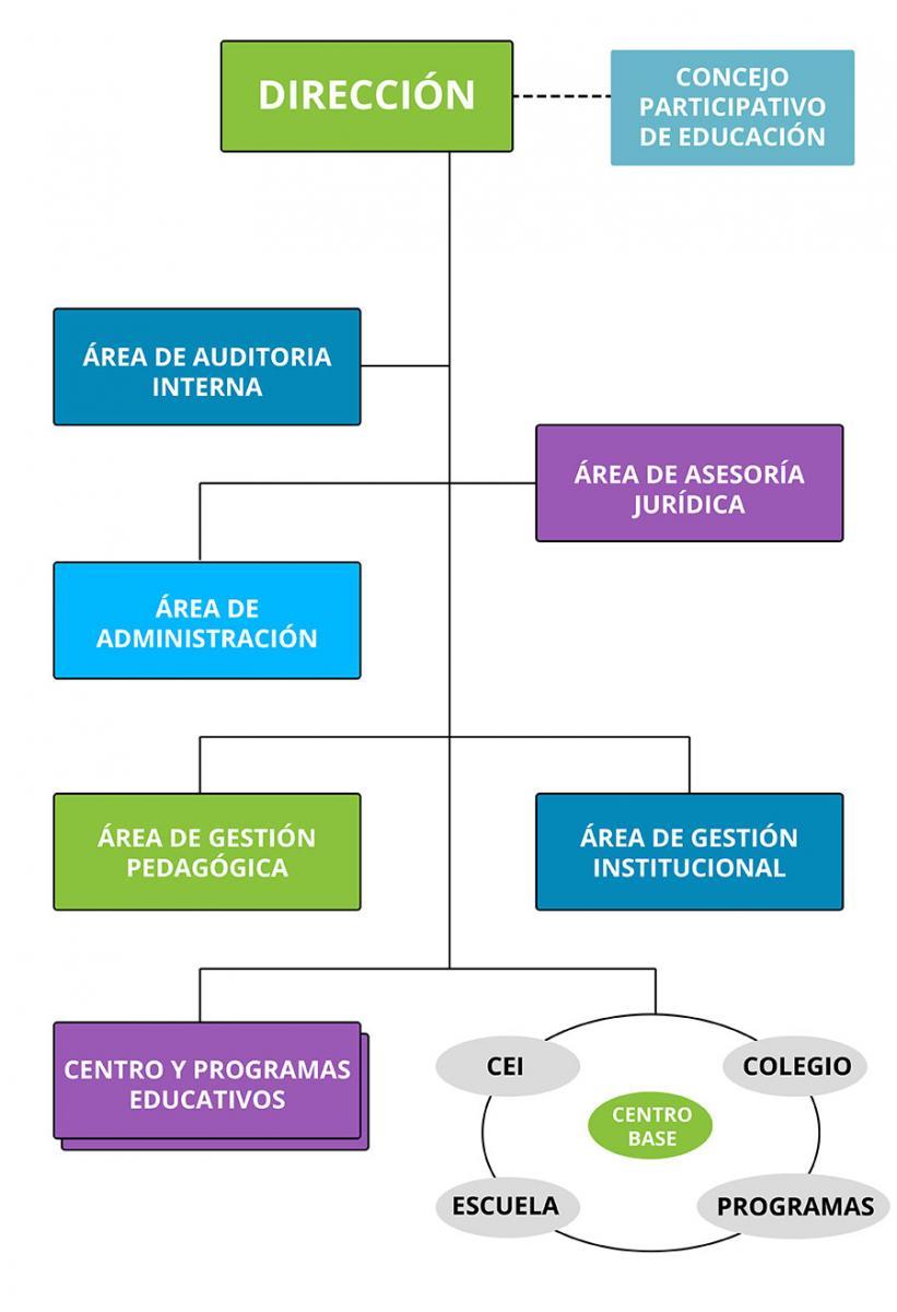 Organigrama Ugel 302 Leoncio Prado