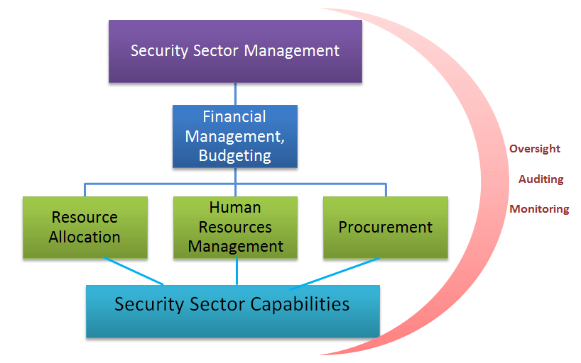 Security Financial Resources