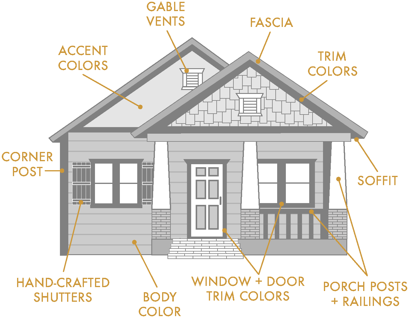 House Exterior Trim Diagram - Introduction To Electrical Wiring ...
