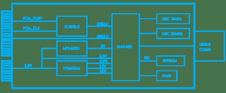 Information Security Diagram