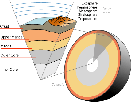 Lithosphere - Simple English Wikipedia, the free encyclopedia
