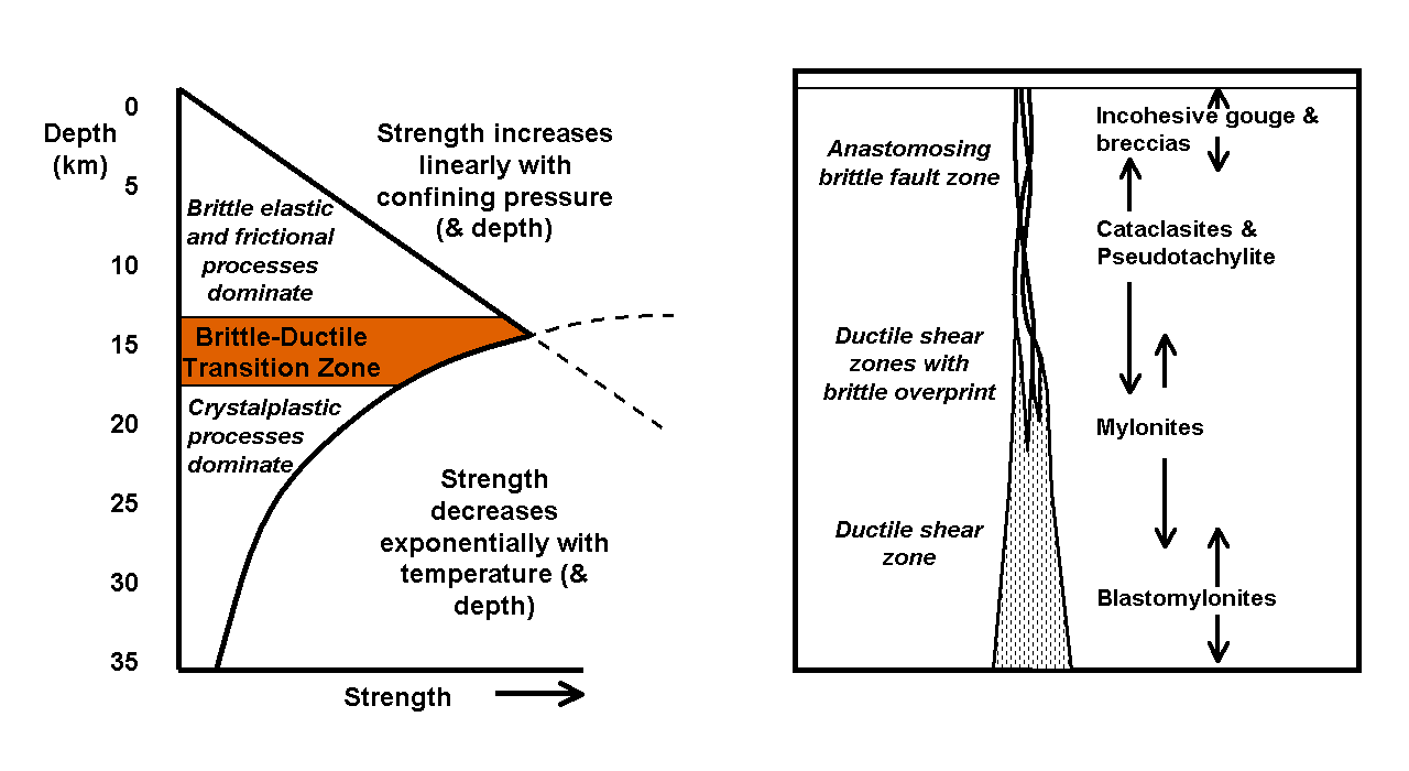 High Bubble Envelope Pressure Type