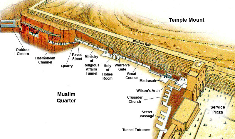 Temple Second Jerusalem Diagram
