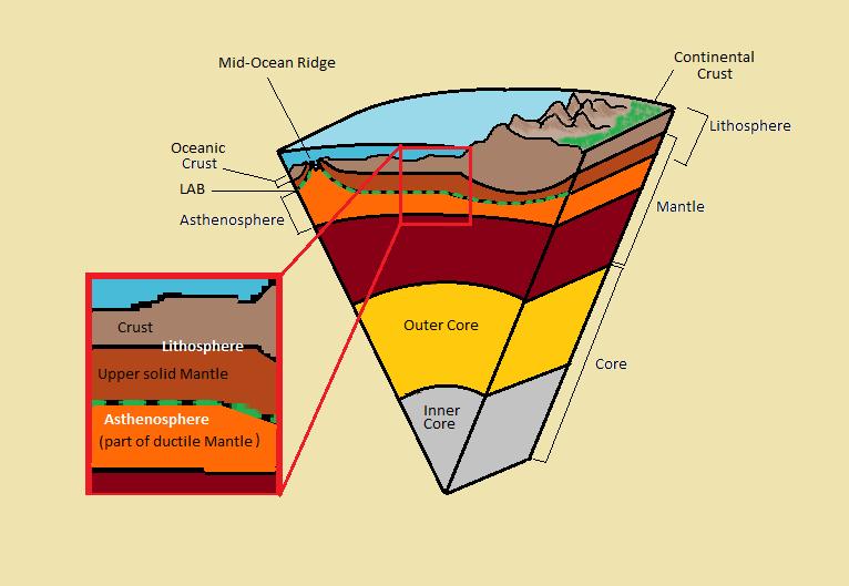 Lithosphere–asthenosphere boundary - Wikipedia