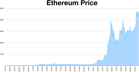 File:Ethereum Price History.png - Wikimedia Commons