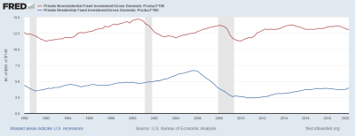 Economic History Of The United States Wikipedia | 2018 ...