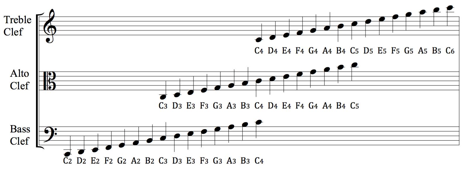 2 Octave Scales Saxophone Alto