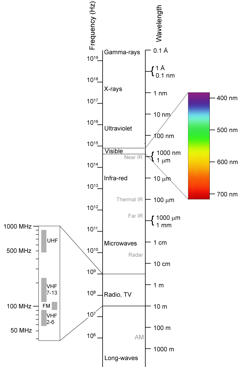 Which P Rt Of Electrom G Ic Spectrum H S Sh Test