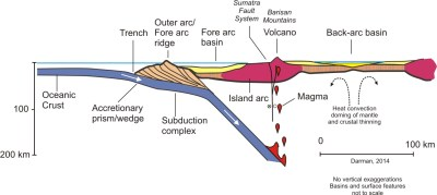 Berkas:Sumatra-subduction.jpg - Wikipedia bahasa Indonesia ...
