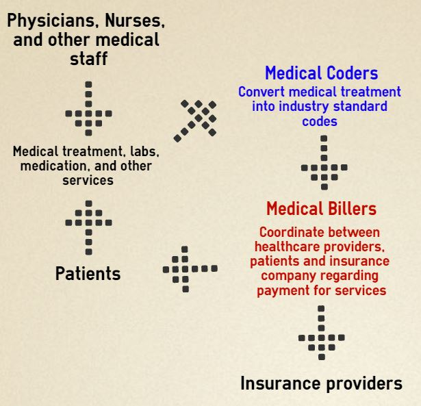 Example Coding Medical