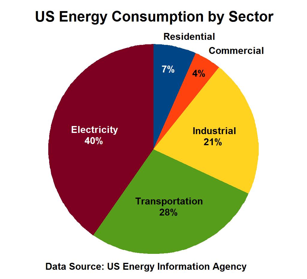 Energy Usage Usa