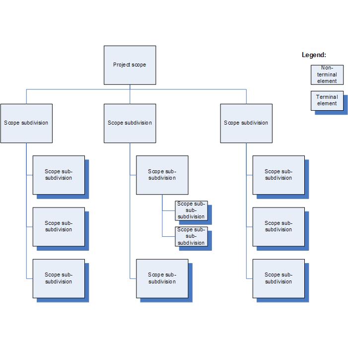 Workload Breakdown Structure