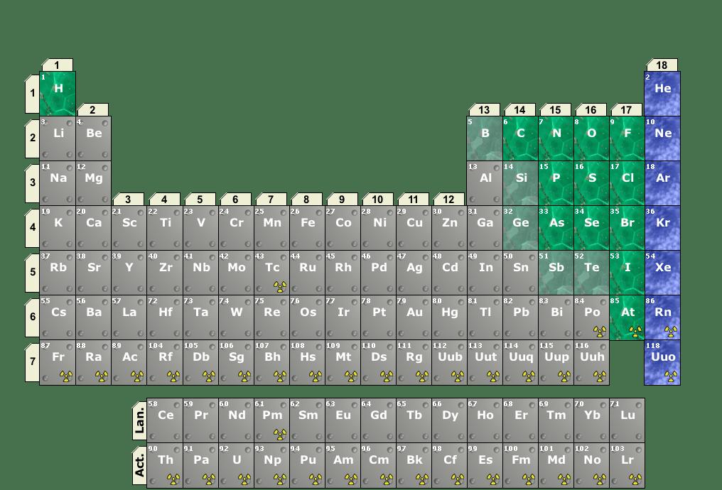 Non Metal Elements Periodic Table
