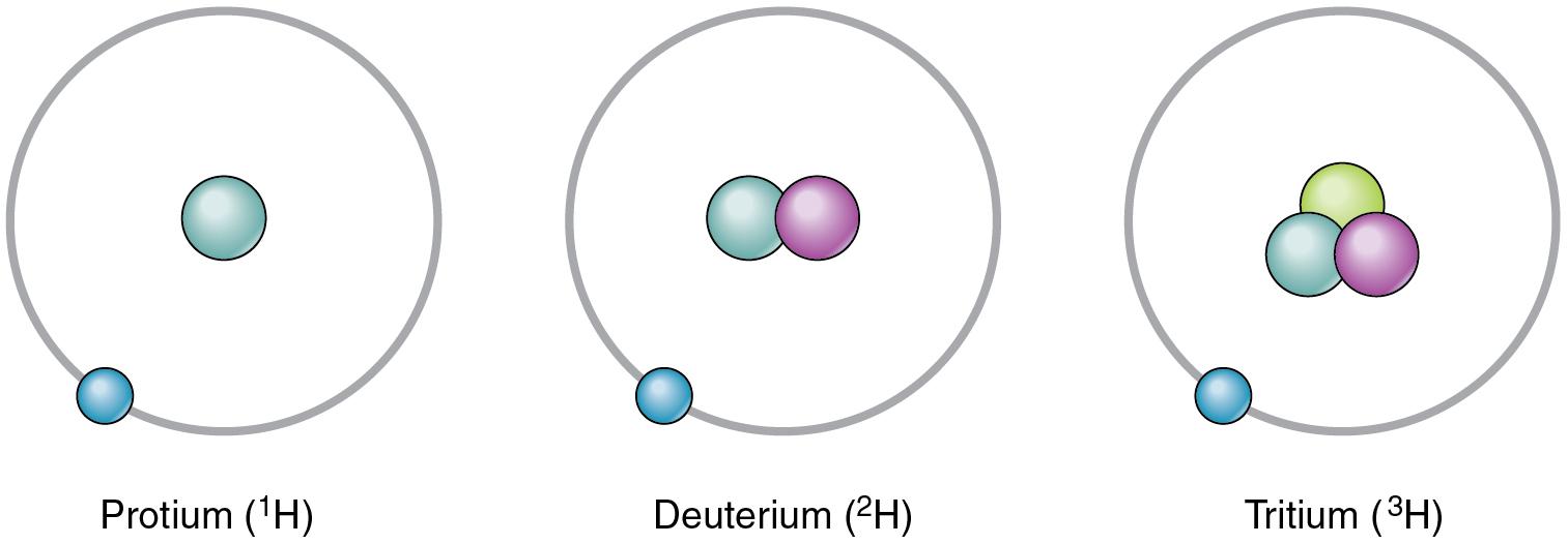 Atomic Structure Of Oxygen Atom Diagram Atoms