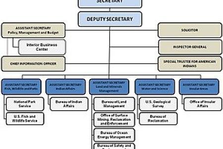 interior secretary job description » Full HD MAPS Locations ...