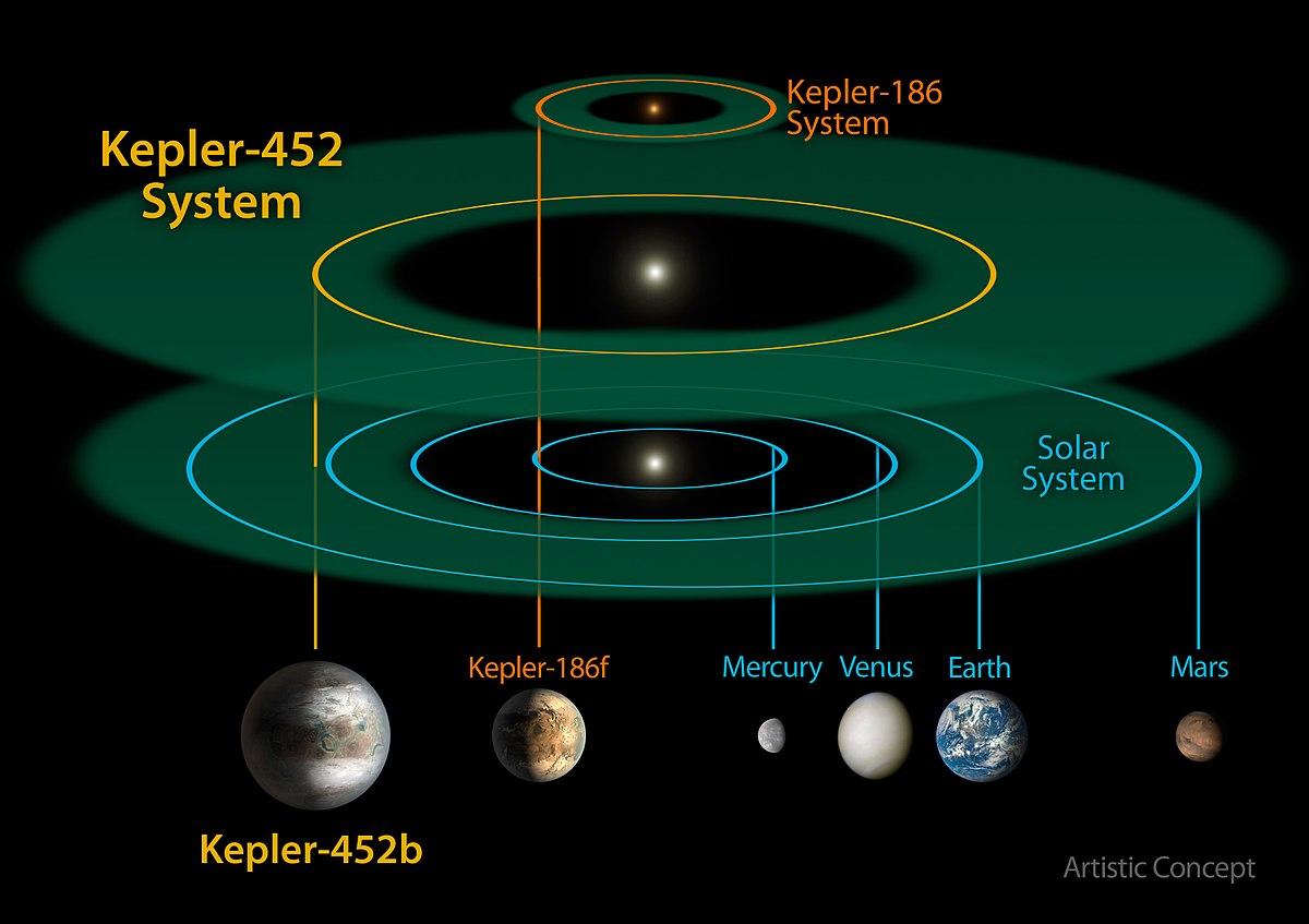 Kepler-452 - Wikipedia