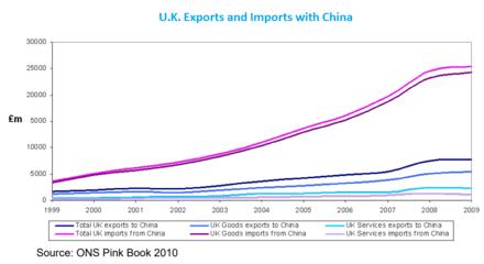 uk export china - 900×490
