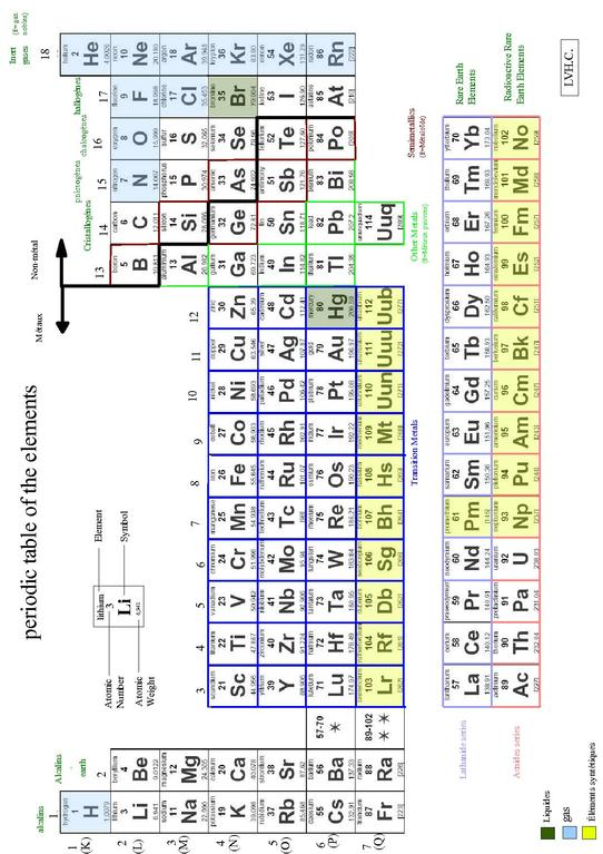File Periodic Table Of The Elements Pdf Wikimedia Commons