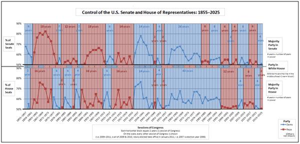 Qualifications House Representatives