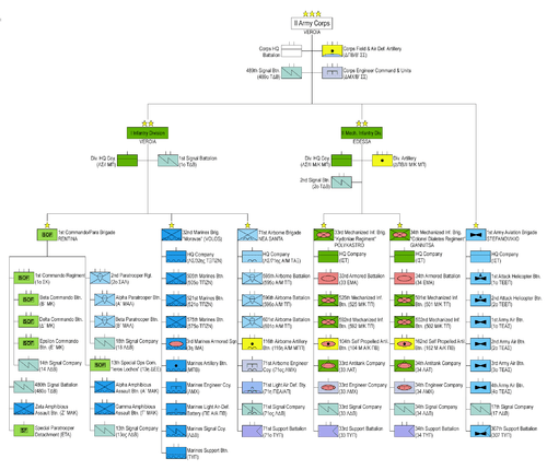 Organizational Chart Army Corps Engineers Usace Divisions