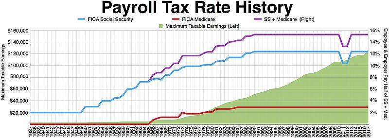 Graph Rates Over Time Tax