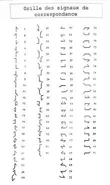 Code Chappe Wikip 233 Dia