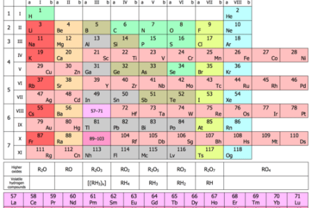 Professional resume template periodic table of elements uk best of periodic table of elements uk best of periodic table of elements chart new here s where all the chemical elements came from in space find and download our urtaz Choice Image
