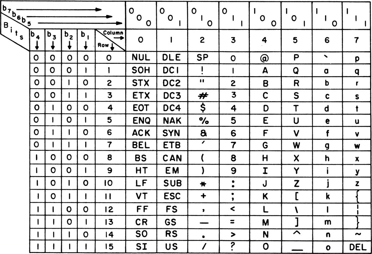 ASCII - Wikipedia