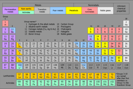 Periodic table full copy printable periodic tables for chemistry free printable periodic tables pdf high resolution printable periodic tables wikipedia talk wikiproject elements archive wikipedia nergaal has done mass urtaz Gallery