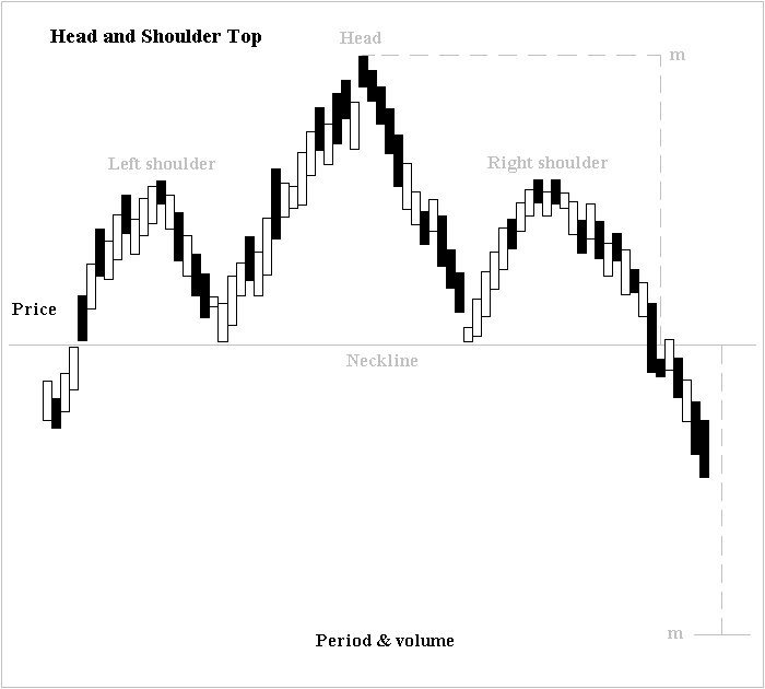 Head and shoulders  chart pattern    Wikipedia Head and shoulders top edit