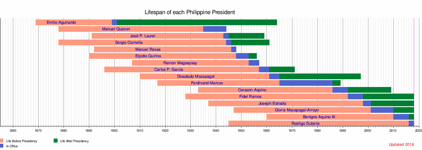 All President Philippines