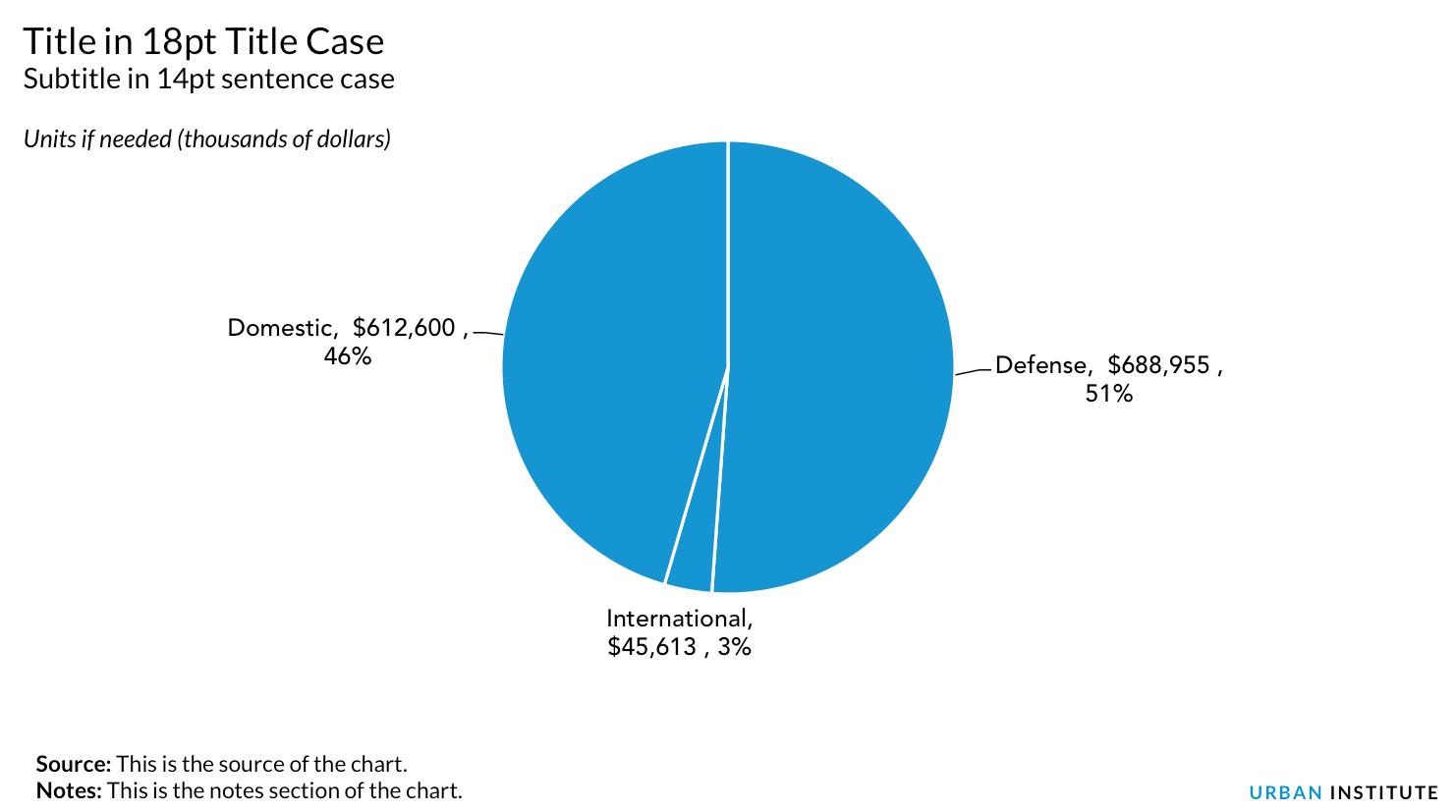 Us Government Expenditures Pie Chart