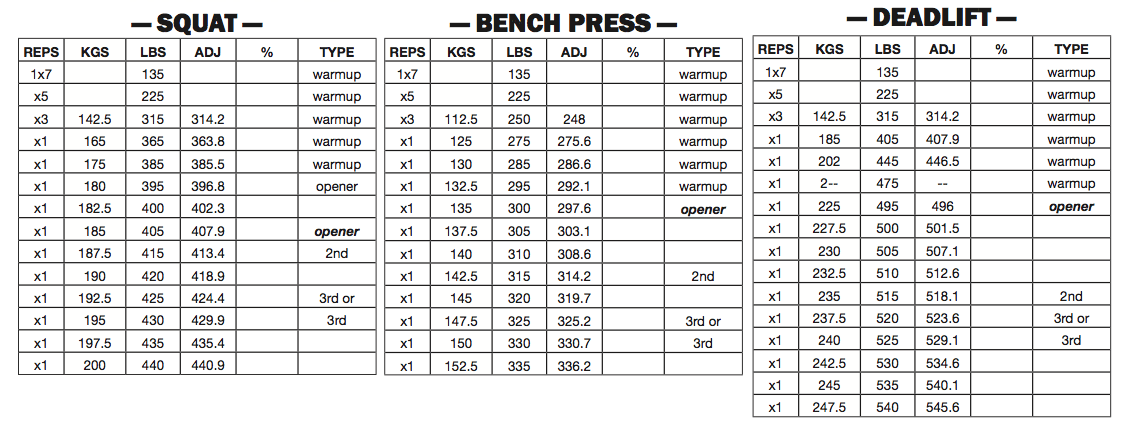 Powerlifting Kilo Conversion Chart