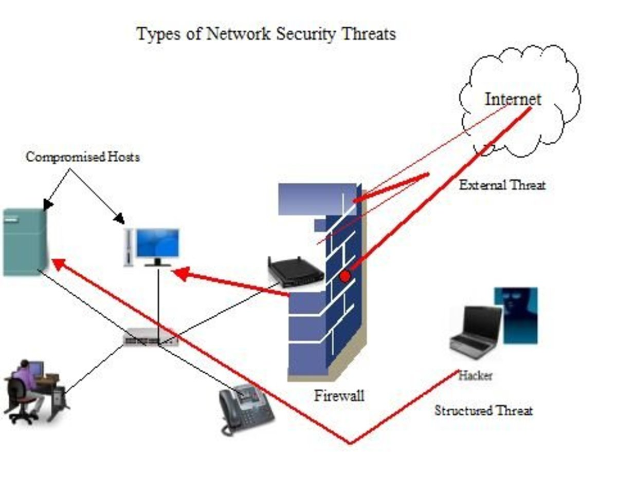 Types Security Technology Used