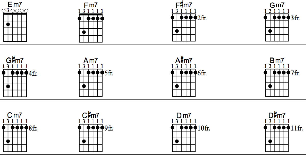 Shape Barre Chord Chart Guitar