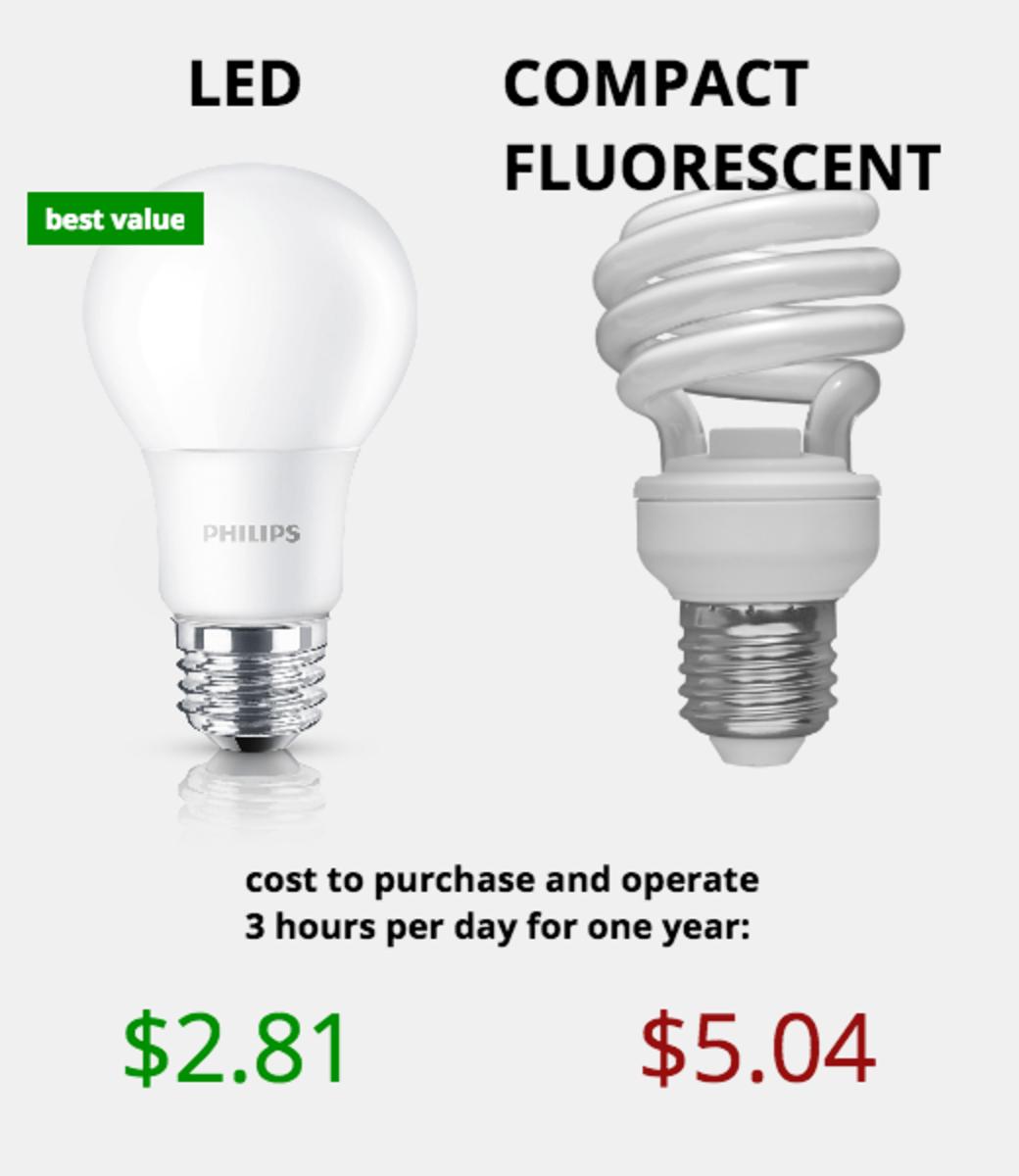 Cfl Bulbs Vs Led Lights