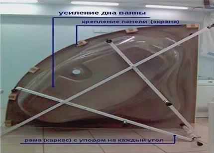 Акрил ваннасына арналған металл жақтау