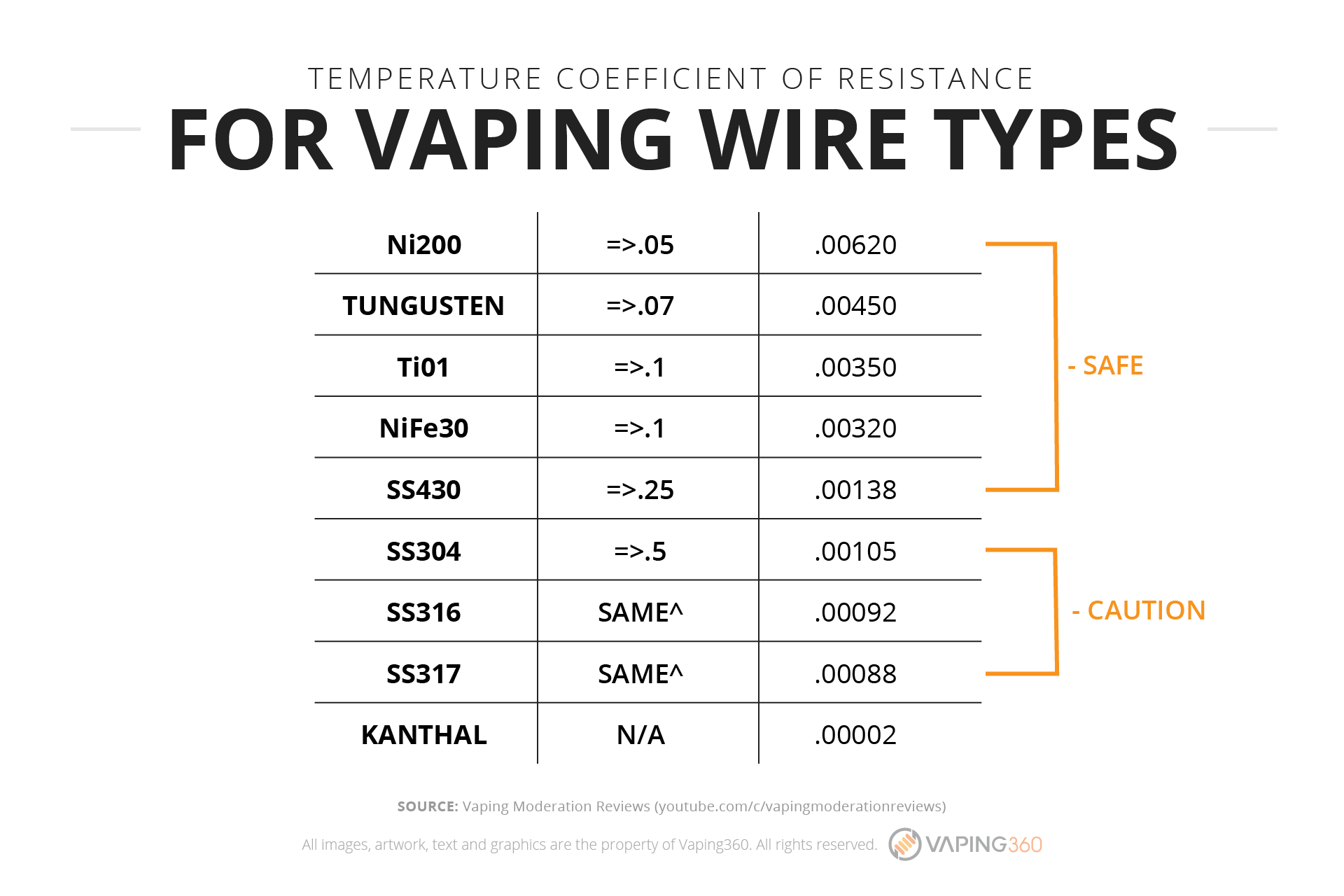 Fine wire resistance chart sketch electrical and wiring diagram colorful nichrome wire resistance table images electrical diagram greentooth Images