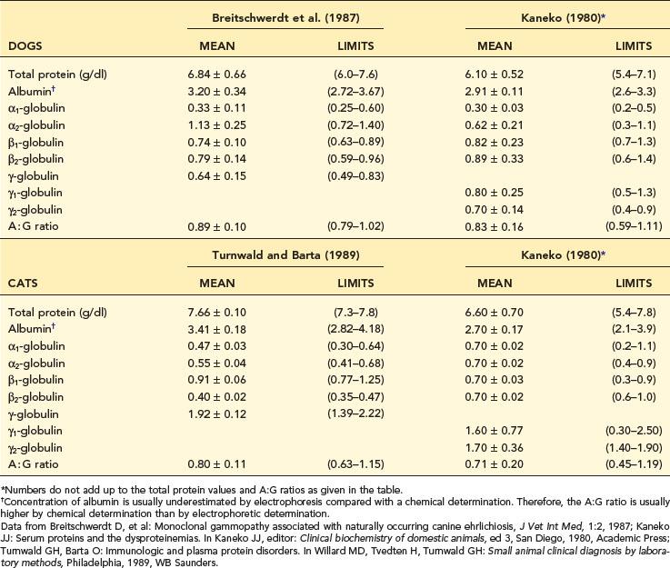 Immunologic and Plasma Protein Disorders | Veterian Key
